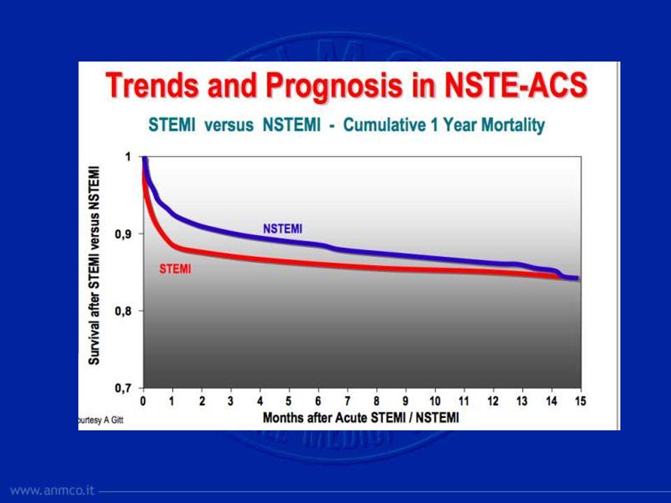 A differenza dallo STEMI nel quale la maggior parte degli eventi si verifica prima o immediatamente dopo la presentazione, nella SCA NSTE questi possono persistere anche nelle settimane e mesi successivi.