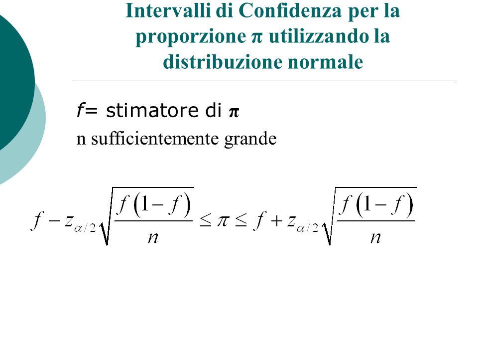 Intervalli di Confidenza per la proporzione π utilizzando la distribuzione normale