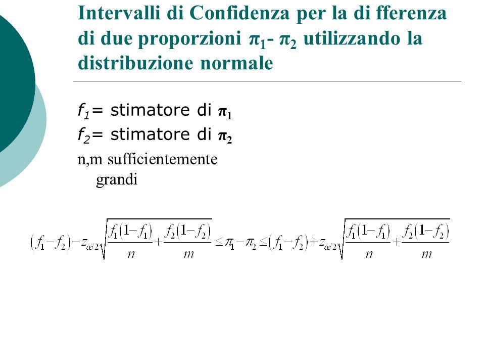 Intervalli di Confidenza per la di fferenza di due proporzioni π1- π2 utilizzando la distribuzione normale
