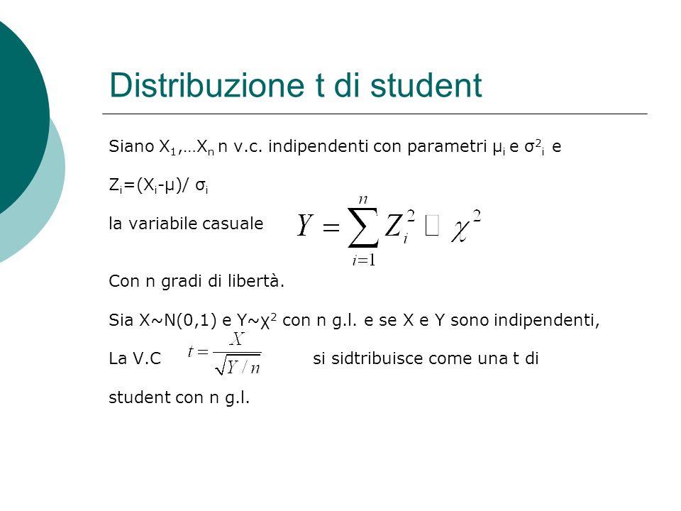 Distribuzione t di student