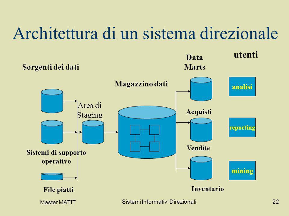 Architettura di un sistema direzionale