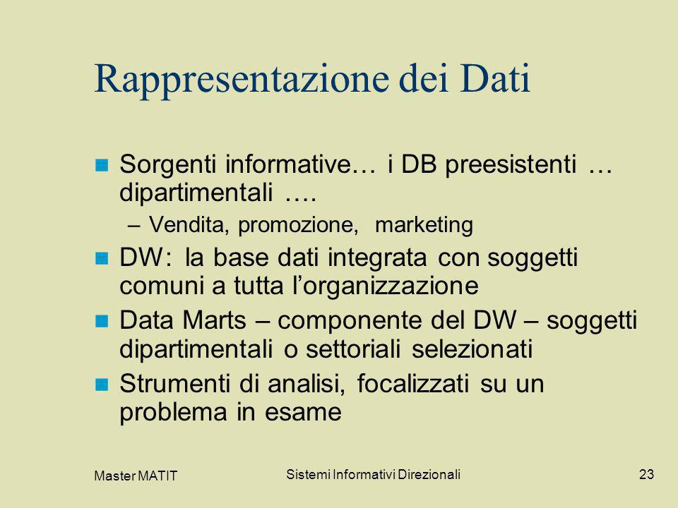 Rappresentazione dei Dati