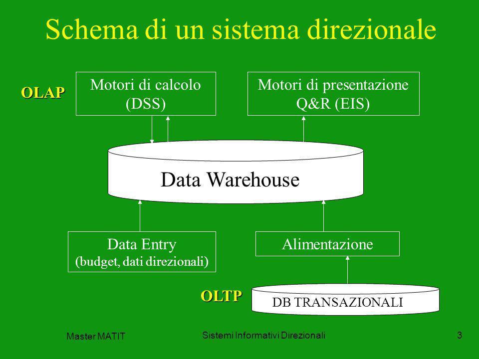 Schema di un sistema direzionale