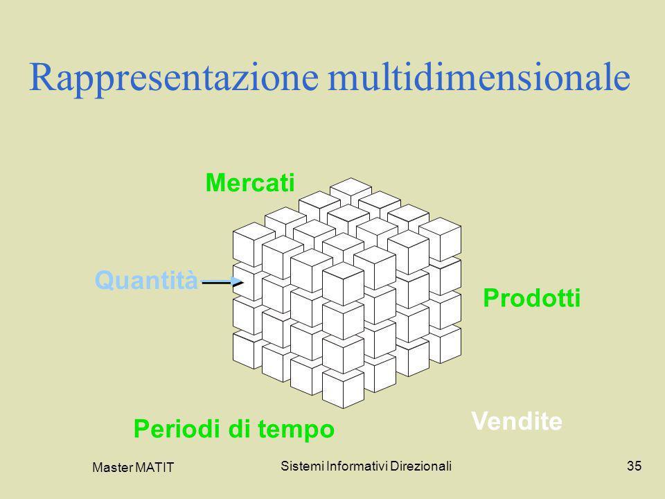 Rappresentazione multidimensionale