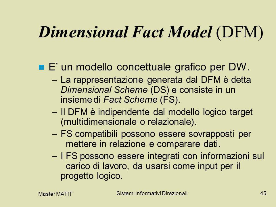 Dimensional Fact Model (DFM)