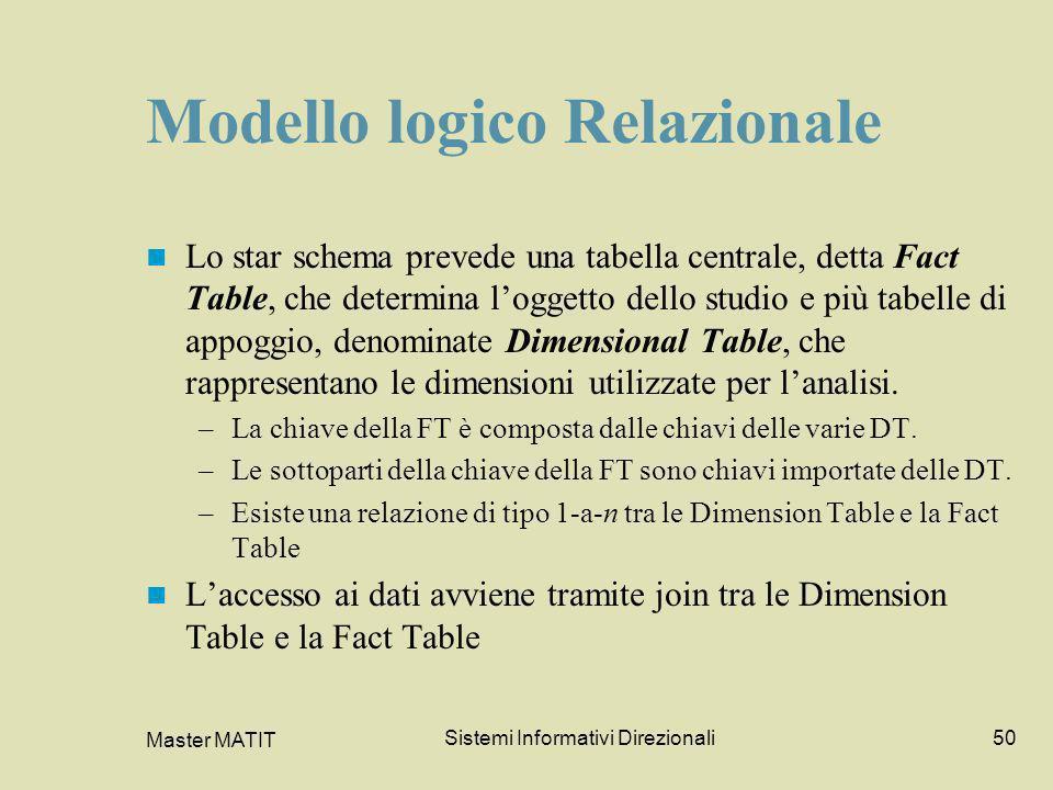 Modello logico Relazionale