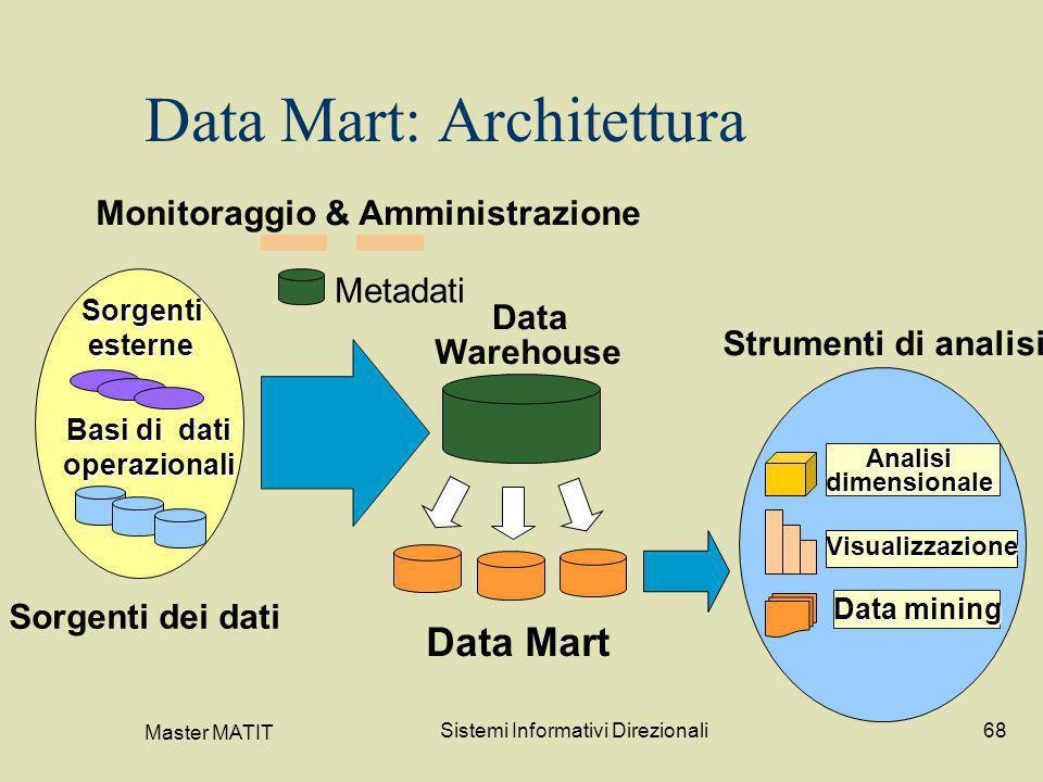 Data Mart: Architettura