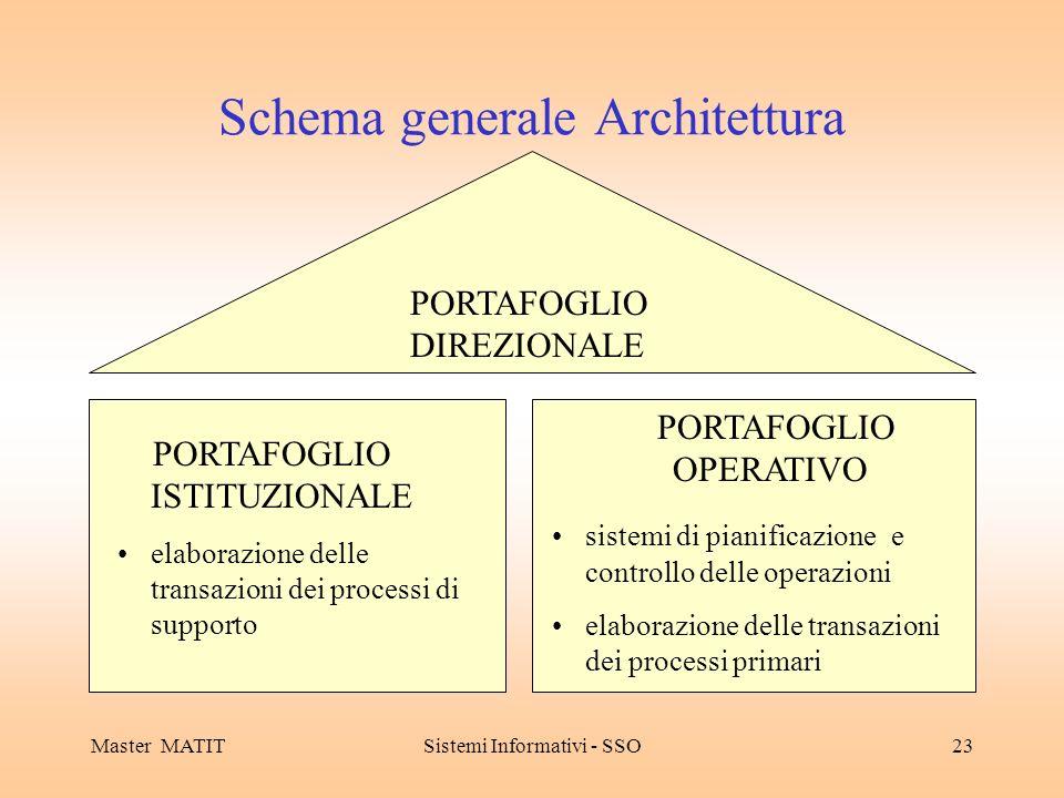 Schema generale Architettura