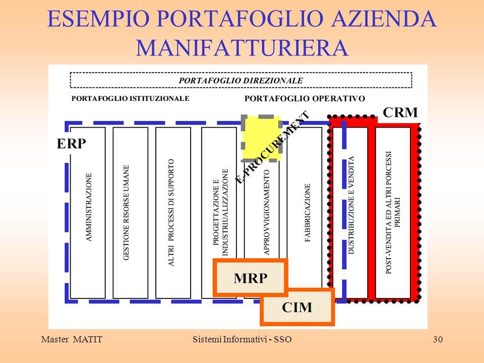 ESEMPIO PORTAFOGLIO AZIENDA MANIFATTURIERA