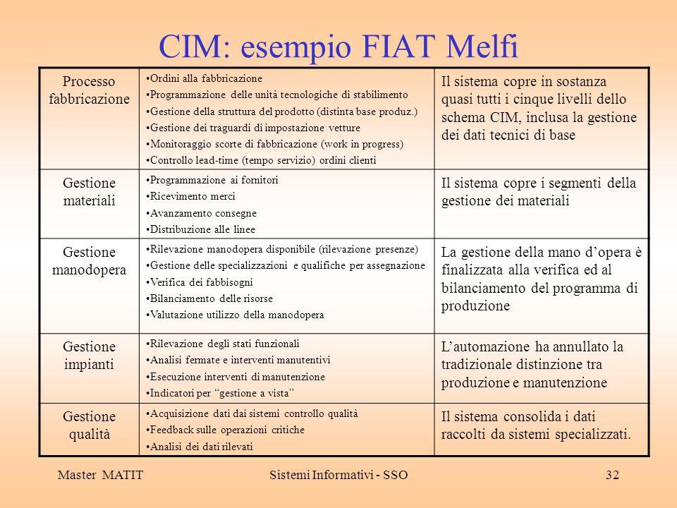 CIM: esempio FIAT Melfi