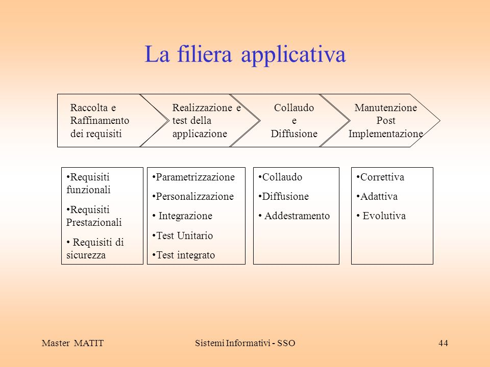 La filiera applicativa