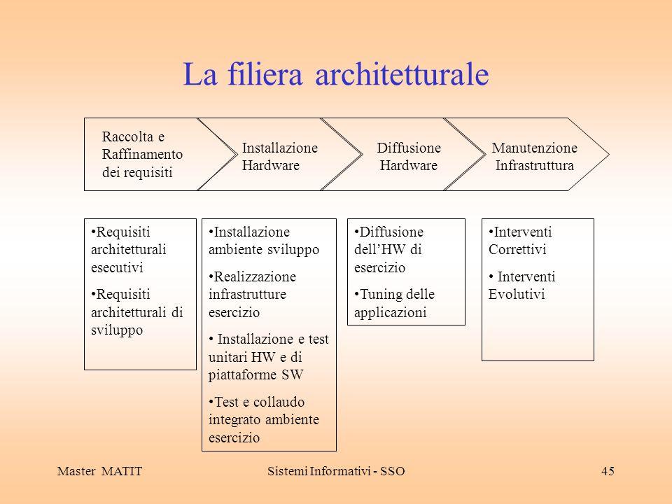 La filiera architetturale