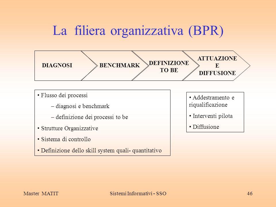La filiera organizzativa (BPR)