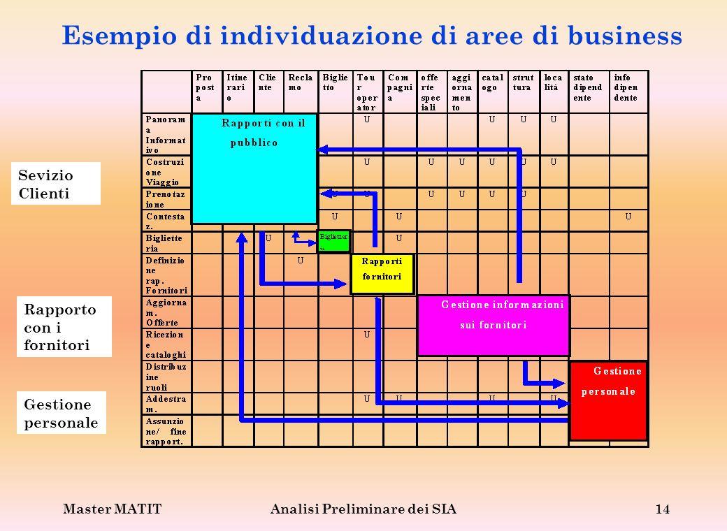 Esempio di individuazione di aree di business