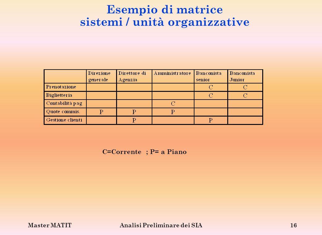 Esempio di matrice sistemi / unità organizzative
