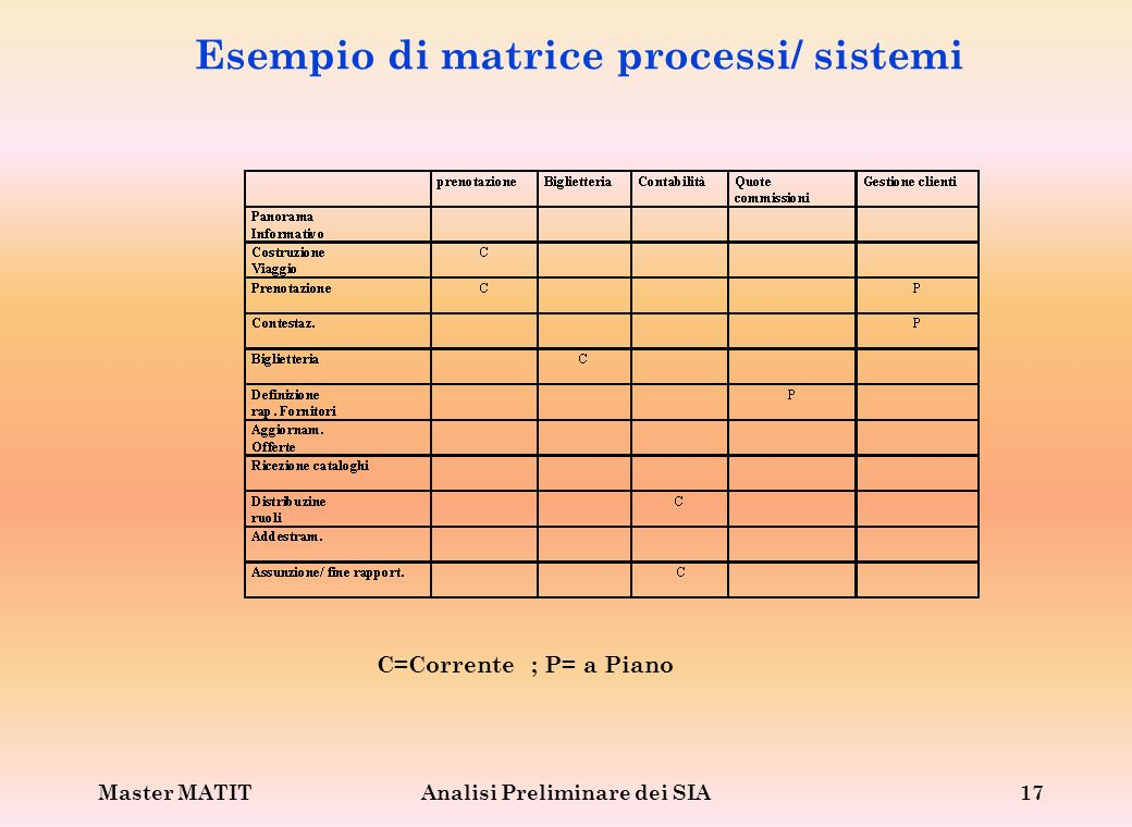 Esempio di matrice processi/ sistemi