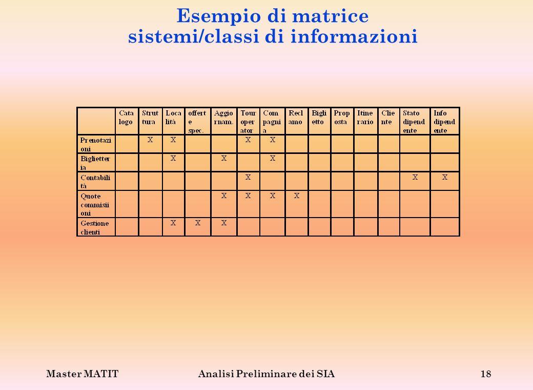 Esempio di matrice sistemi/classi di informazioni