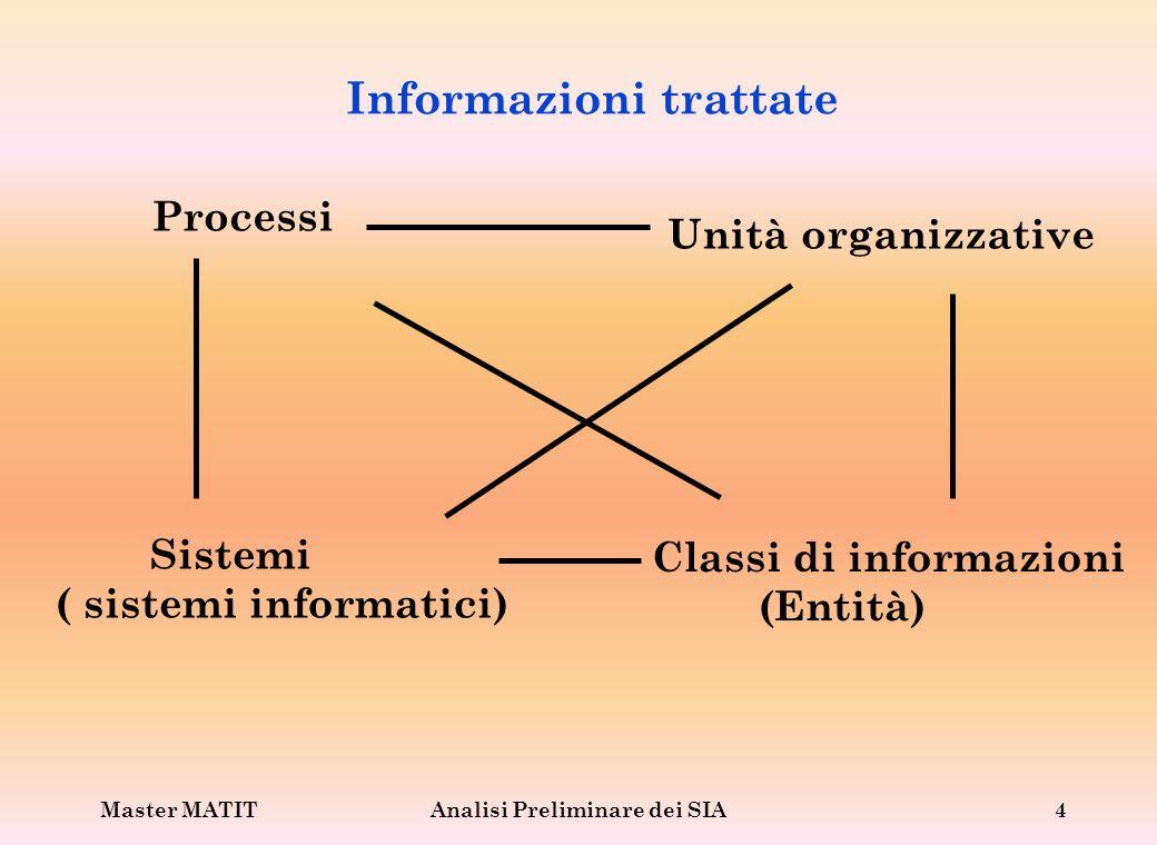 Informazioni trattate