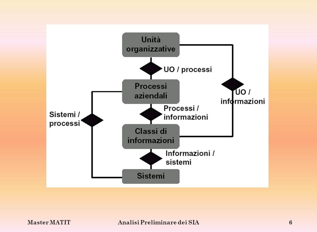 Analisi Preliminare dei SIA