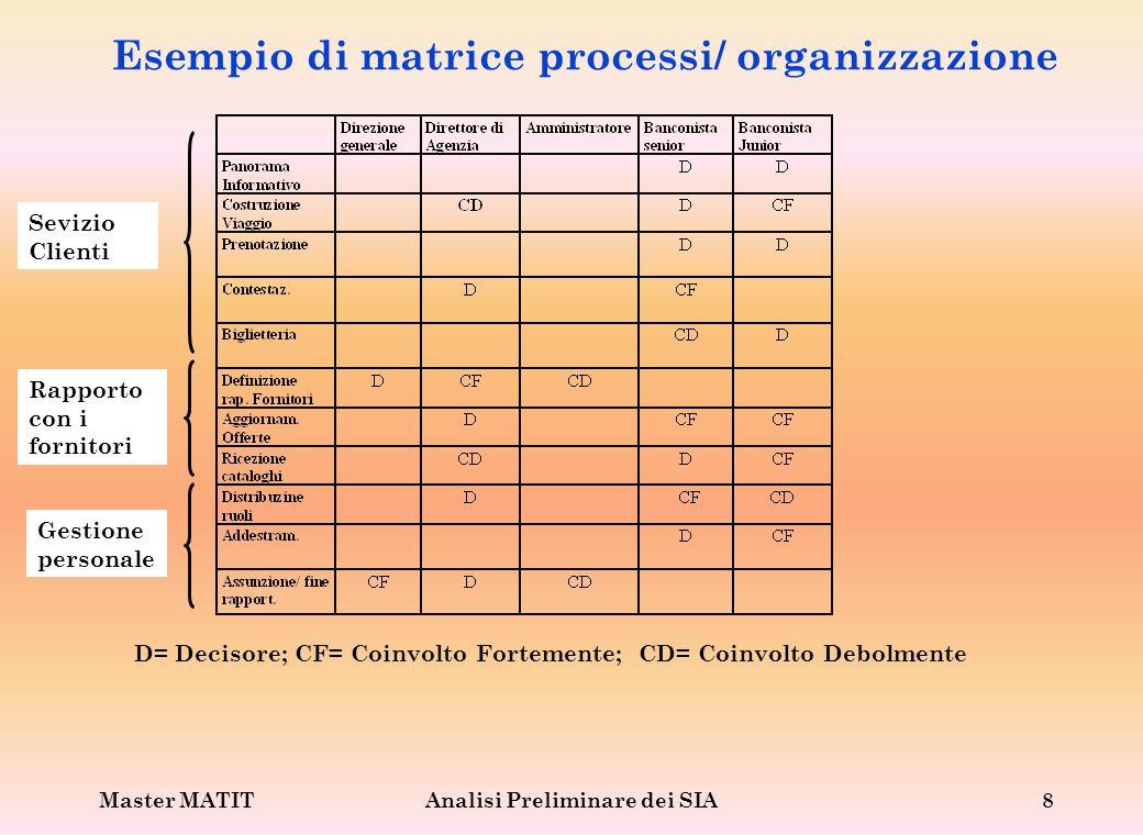 Esempio di matrice processi/ organizzazione
