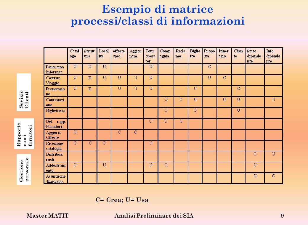 Esempio di matrice processi/classi di informazioni