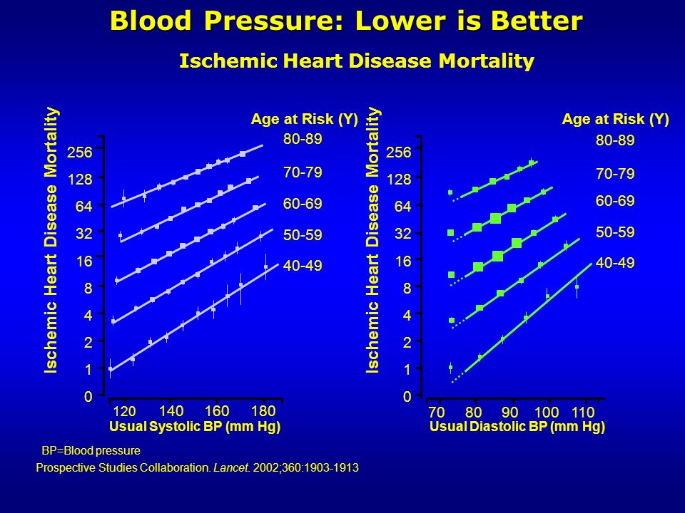 Blood Pressure: Lower is Better
