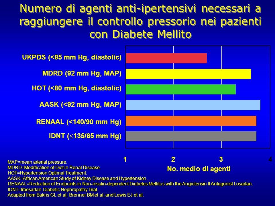 Numero di agenti anti-ipertensivi necessari a raggiungere il controllo pressorio nei pazienti con Diabete Mellito