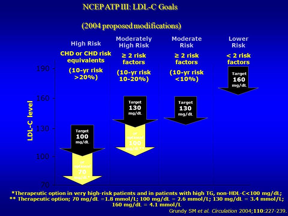 CHD or CHD risk equivalents