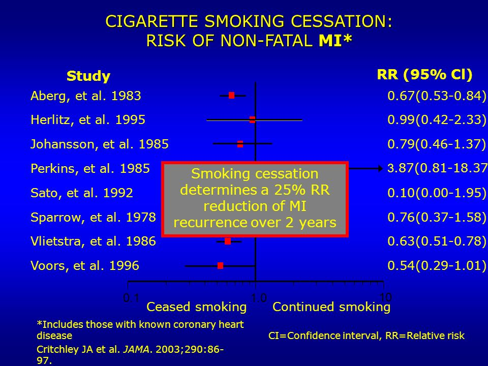 CIGARETTE SMOKING CESSATION: