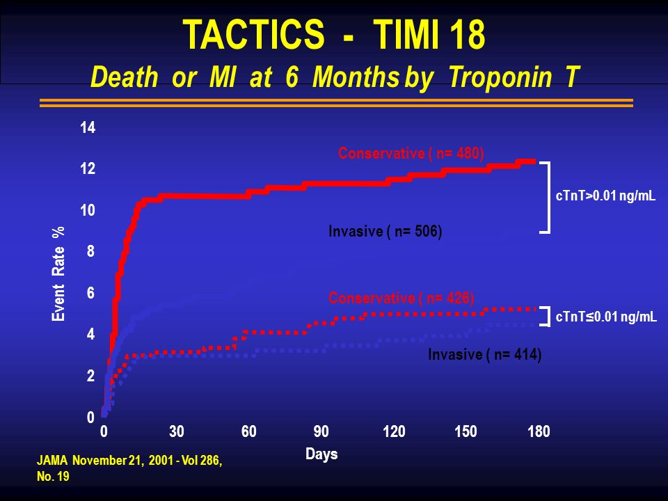 TACTICS - TIMI 18 Death or MI at 6 Months by Troponin T