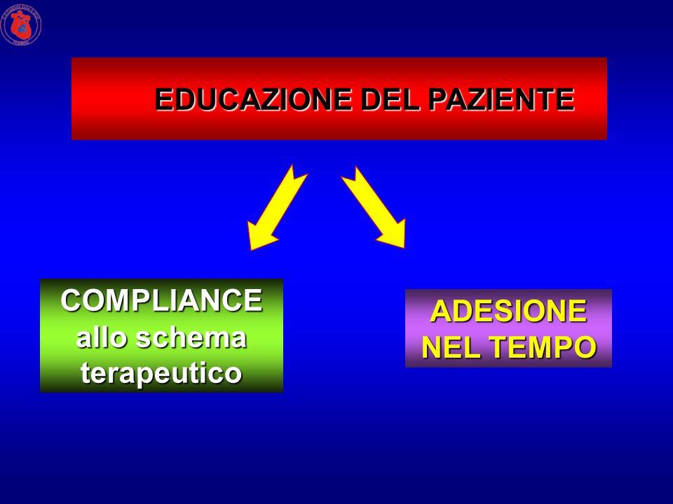 EDUCAZIONE DEL PAZIENTE COMPLIANCE allo schema terapeutico