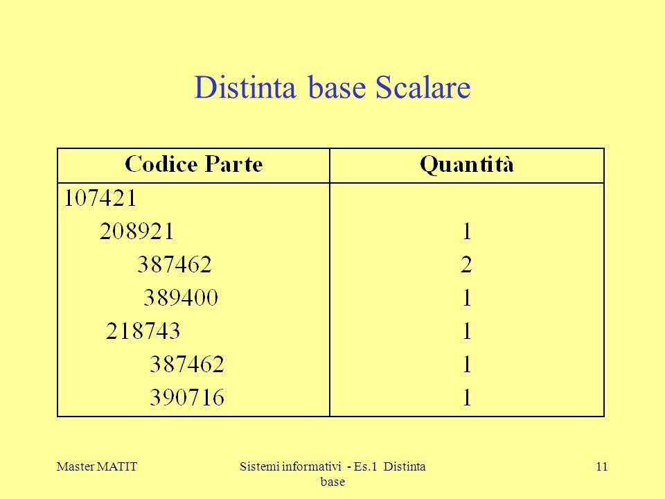 Sistemi informativi - Es.1 Distinta base