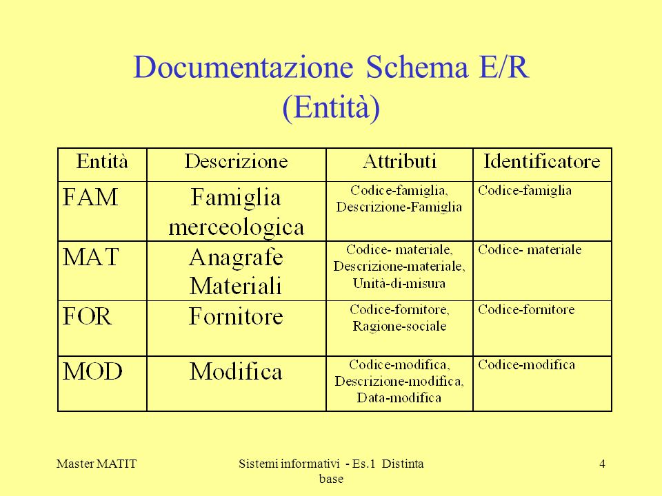 Documentazione Schema E/R (Entità)