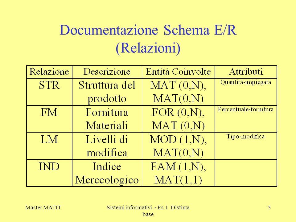 Documentazione Schema E/R (Relazioni)