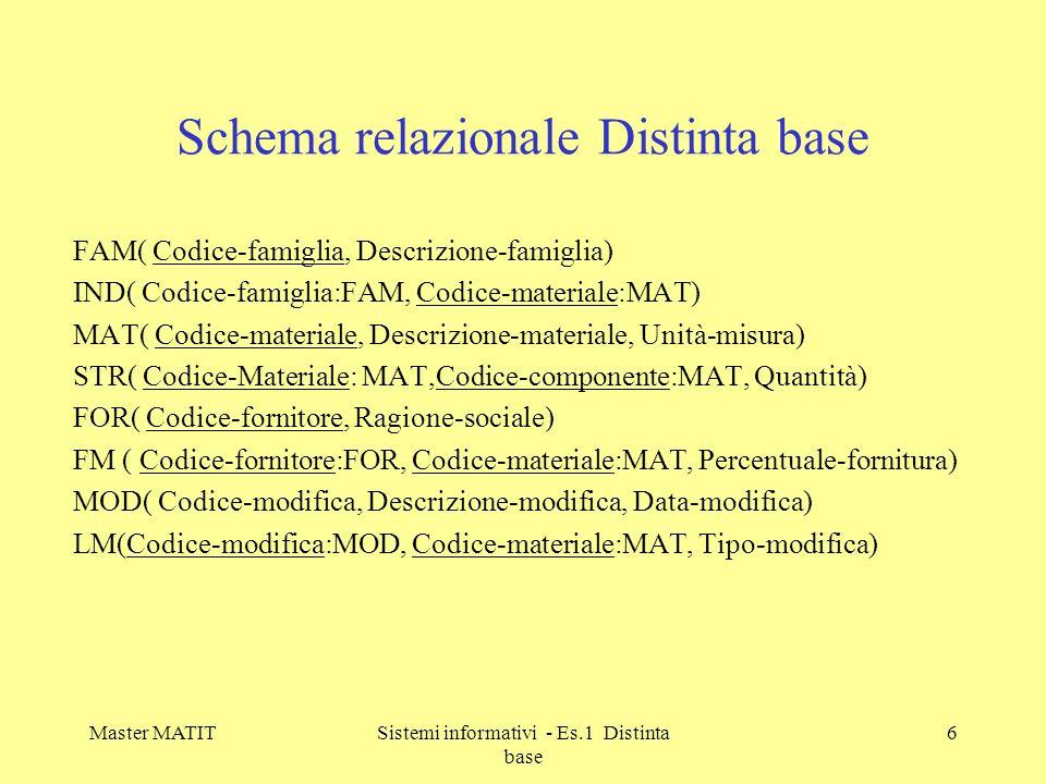 Schema relazionale Distinta base