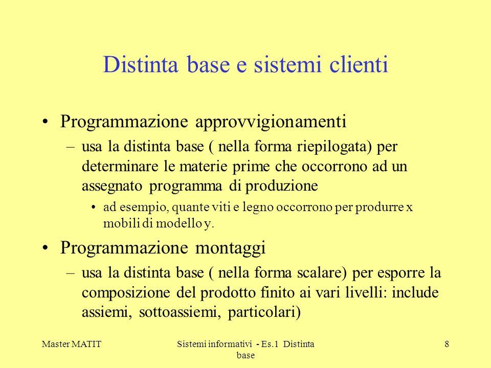 Distinta base e sistemi clienti