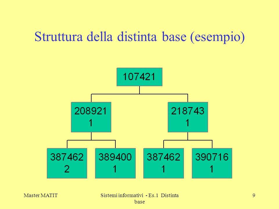 Struttura della distinta base (esempio)