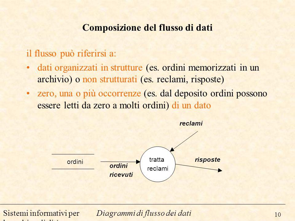 Composizione del flusso di dati
