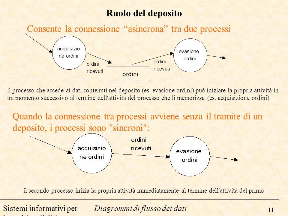 Consente la connessione asincrona tra due processi