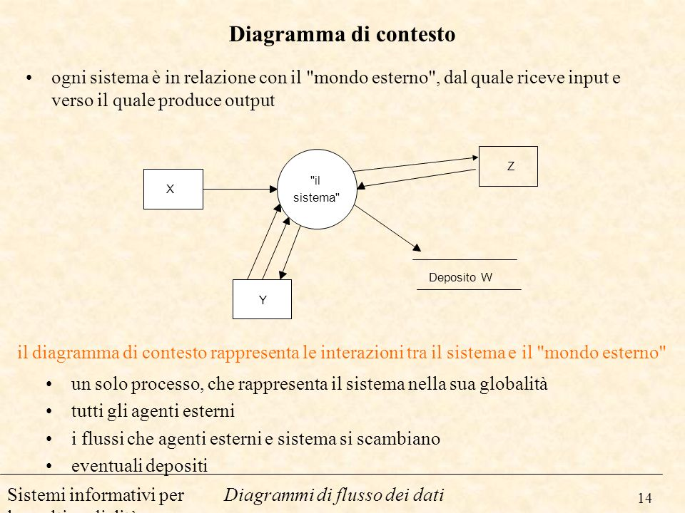 Diagramma di contesto ogni sistema è in relazione con il mondo esterno , dal quale riceve input e verso il quale produce output.