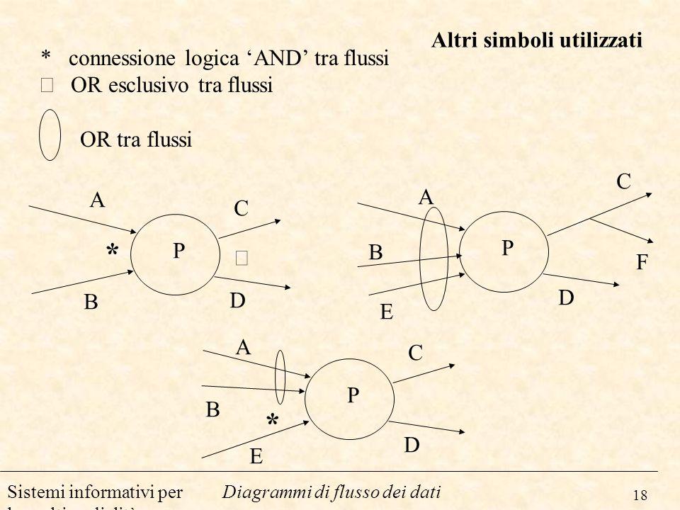 * * Altri simboli utilizzati * connessione logica 'AND' tra flussi