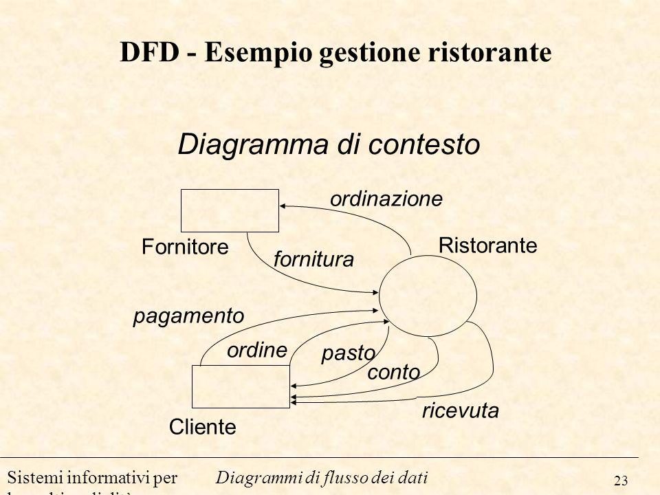 DFD - Esempio gestione ristorante