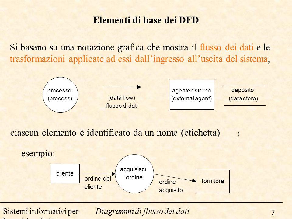 Elementi di base dei DFD