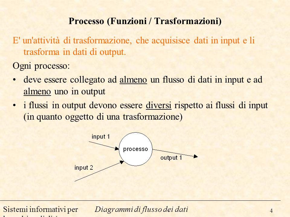 Processo (Funzioni / Trasformazioni)