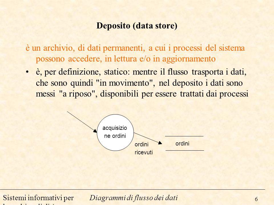 Deposito (data store)è un archivio, di dati permanenti, a cui i processi del sistema possono accedere, in lettura e/o in aggiornamento.