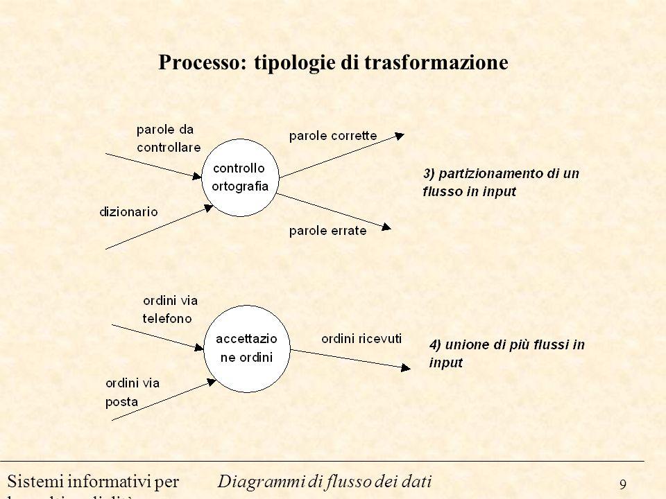 Processo: tipologie di trasformazione