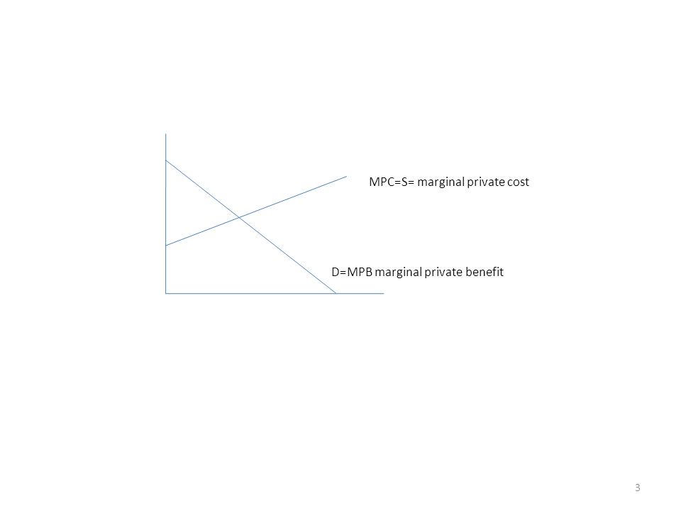 MPC=S= marginal private cost