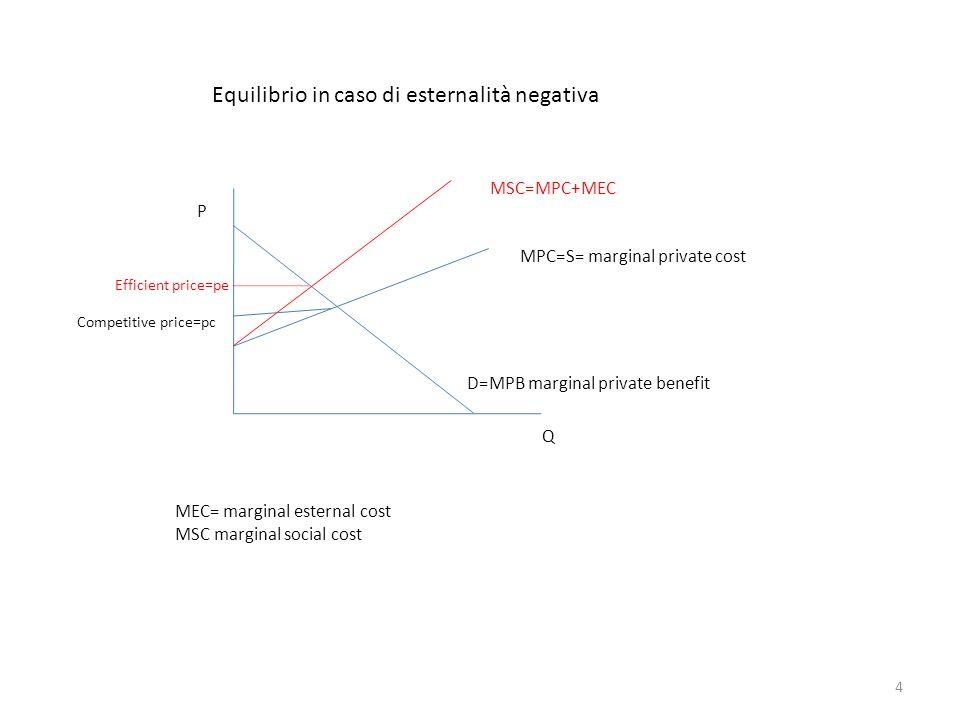 Equilibrio in caso di esternalità negativa