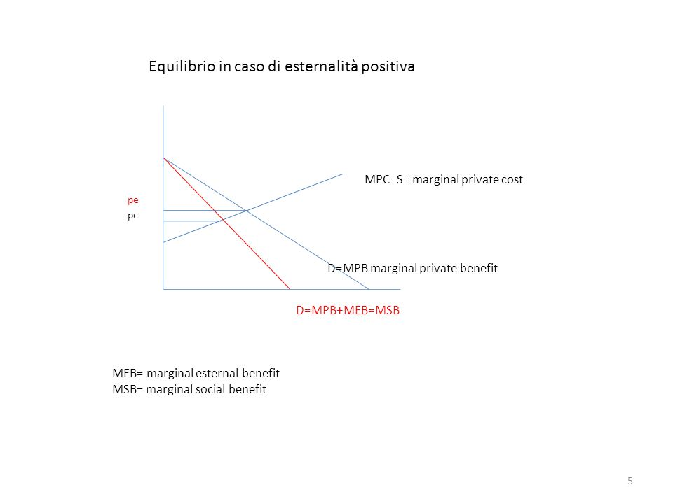 Equilibrio in caso di esternalità positiva