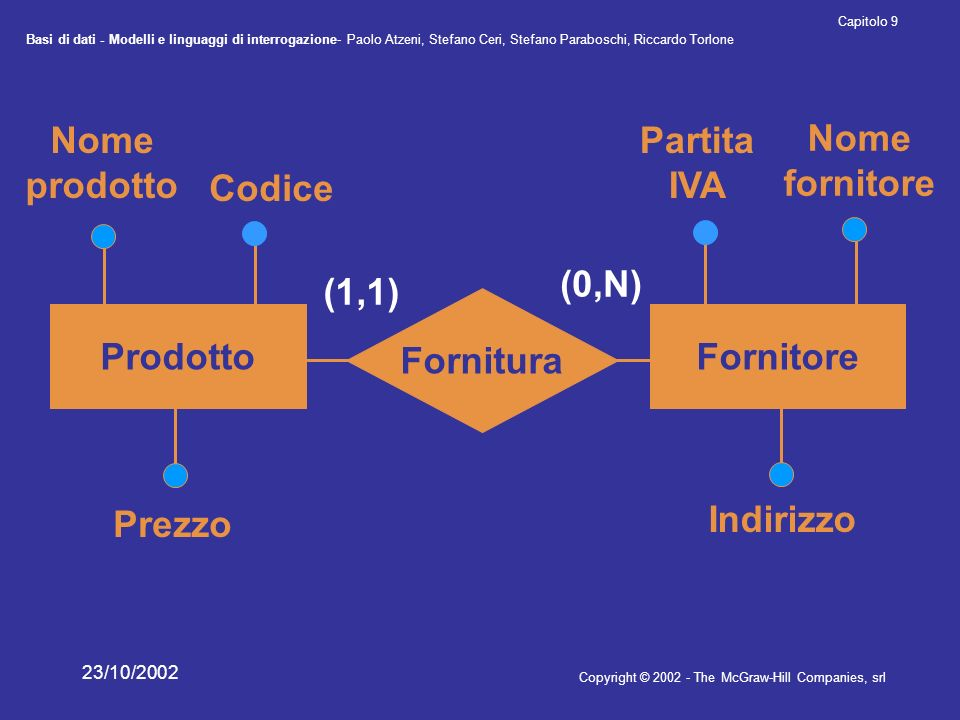Nome prodotto Partita IVA Nome fornitore Codice (0,N) (1,1) Fornitura